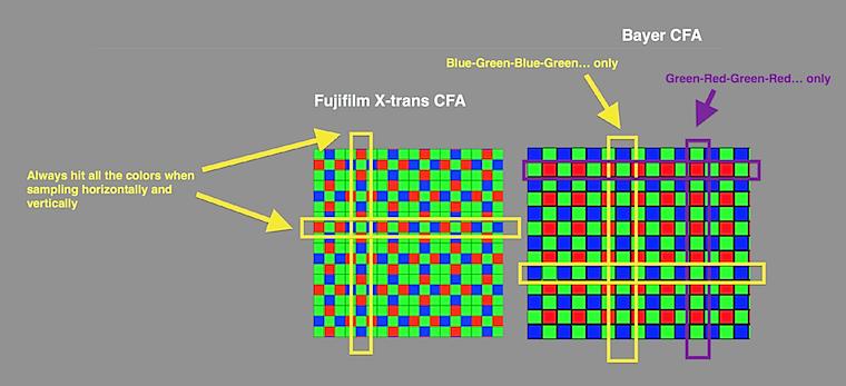 Image result for bayer sensor vs x-trans